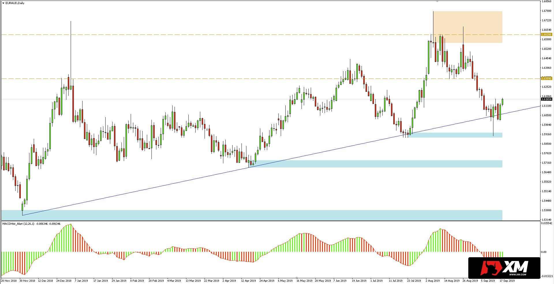 Kurs euro do dolara australijskiego (EURAUD) - wykres dzienny - 18 września 2019