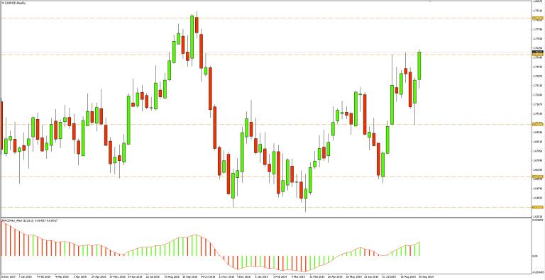 Kurs euro do dolara nowozelandzkiego (EURNZD) - wykres dzienny - 20 września 2019