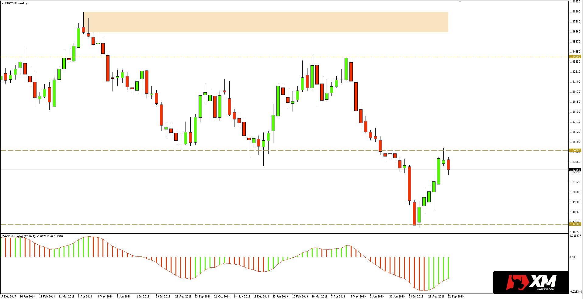 Kurs funta do franka (GBPCHF) - wykres tygodniowy - 26 września 2019