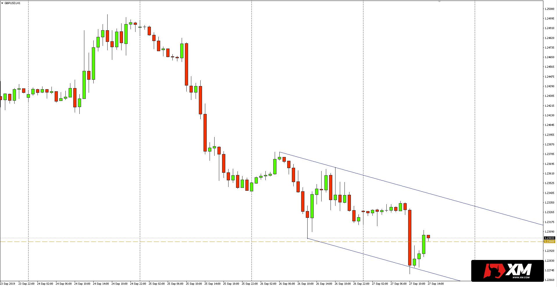 Kurs funta do dolara (GBPUSD) - wykres 1-godzinny - 27 września 2019