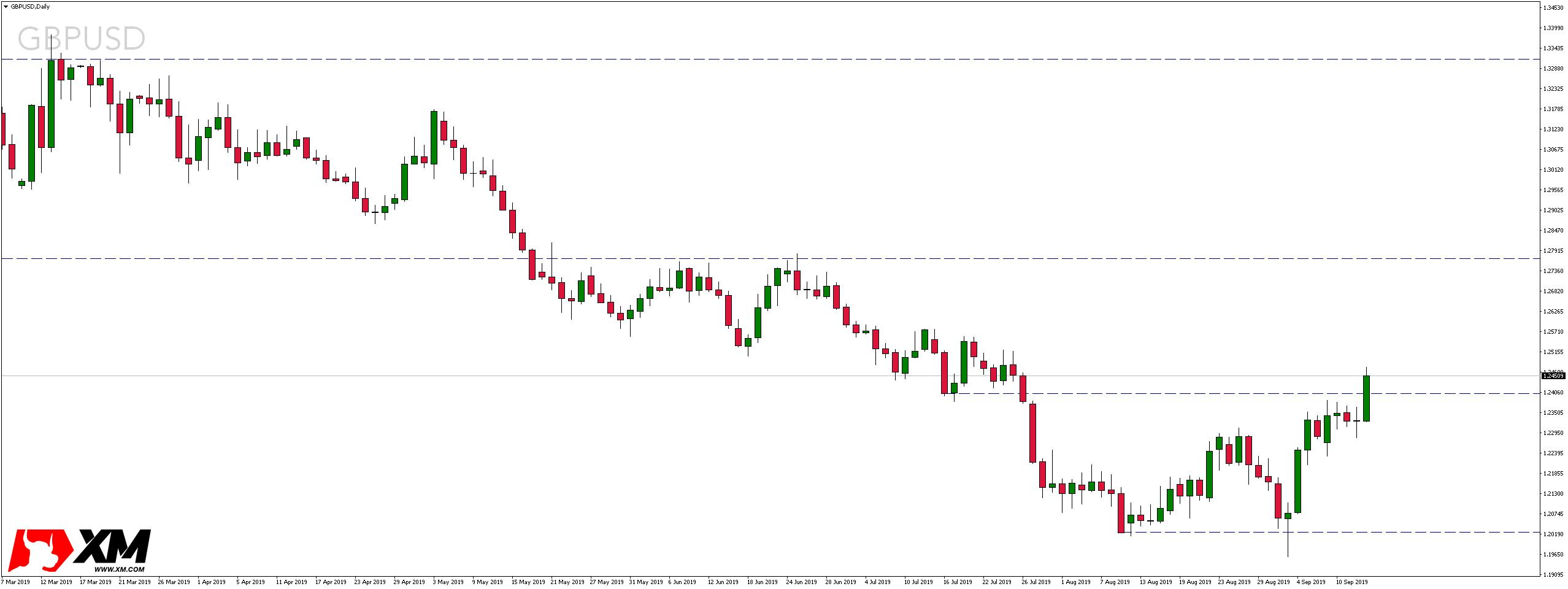 Kurs funta wobec dolara amerykańskiego