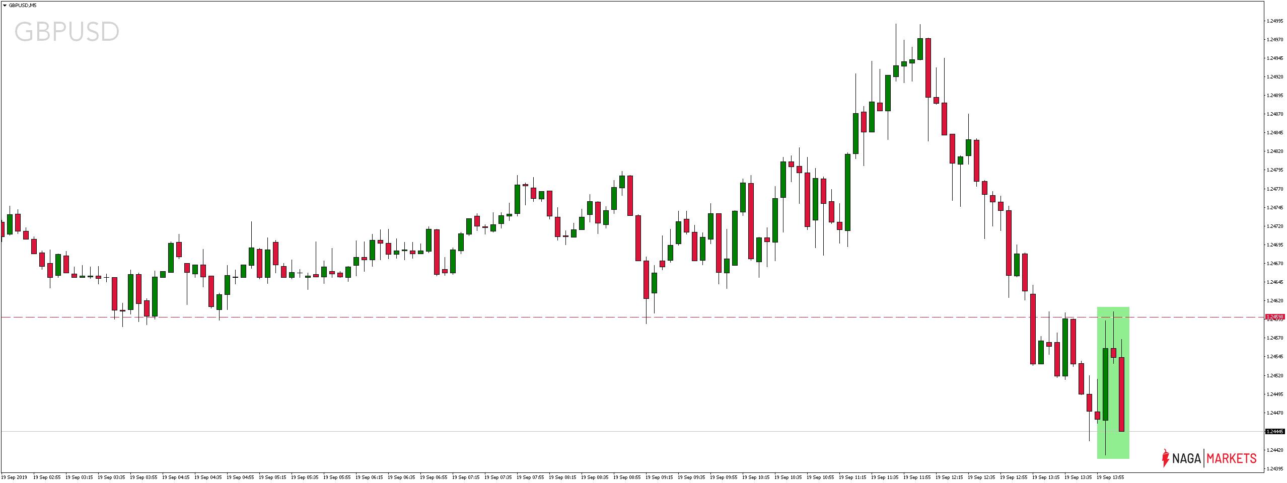 Kurs funta wobec dolara amerykańksiego