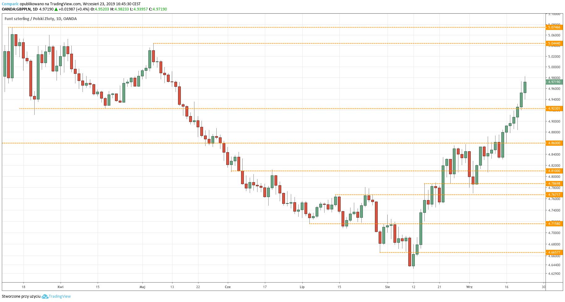 Kurs funta do złotego (GBPPLN) - wykres dzienny - 23 września 2019