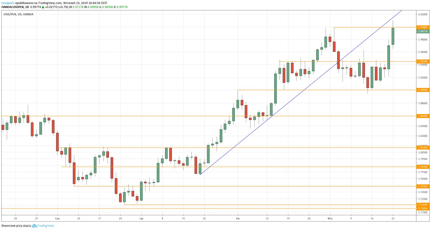 Kurs dolara do złotego (USDPLN) - wykres dzienny - 23 września 2019