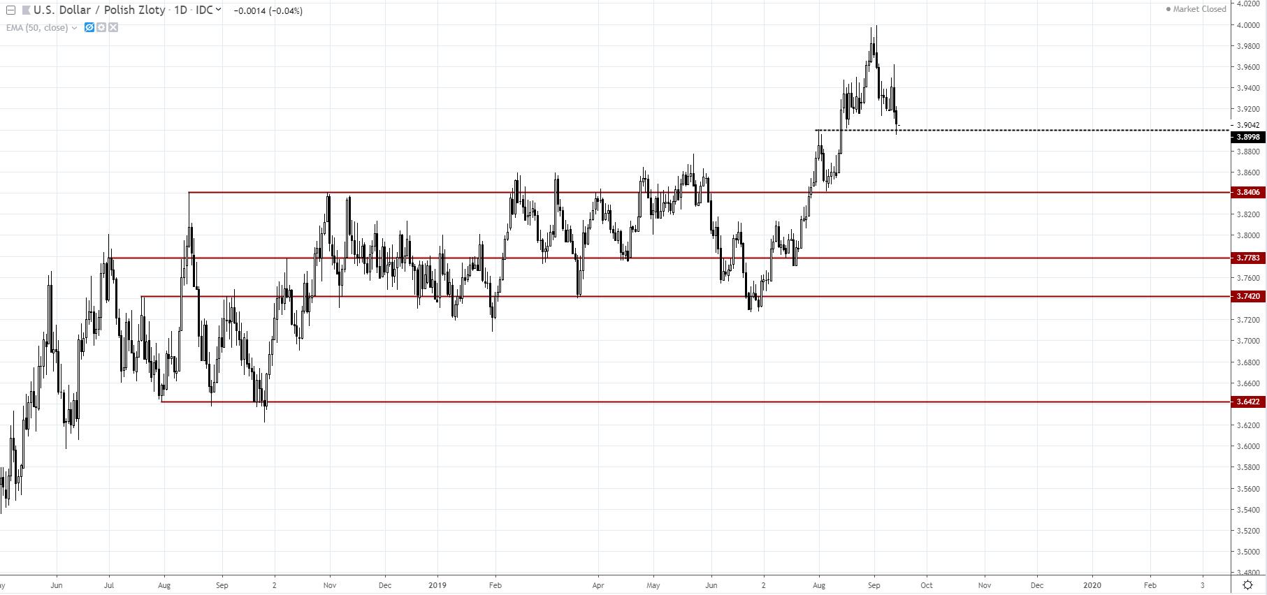 wykres Kurs dolara amerykańskiego wobec polskiego złotego (USDPLN), Źródło - TradingView