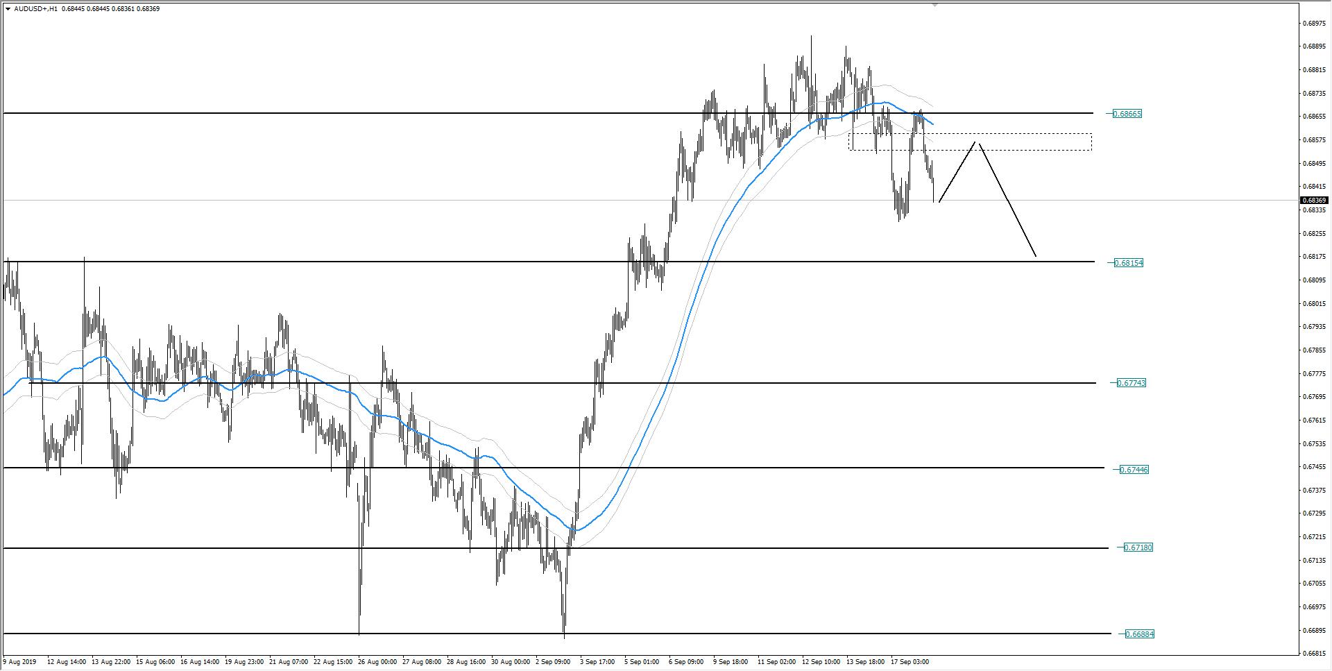 wykres Kurs dolara austrlijskiego AUDUSD H1 18.09.2019