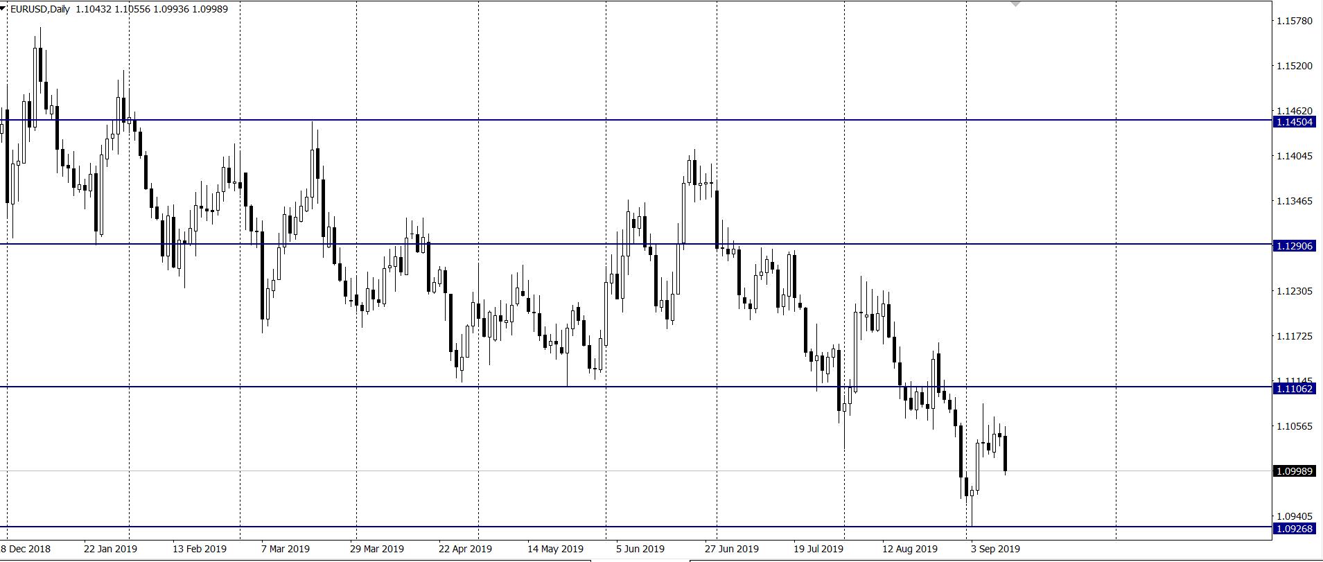 Kurs euro do dolara w środę na interwale dziennym, źródło 11 9 19