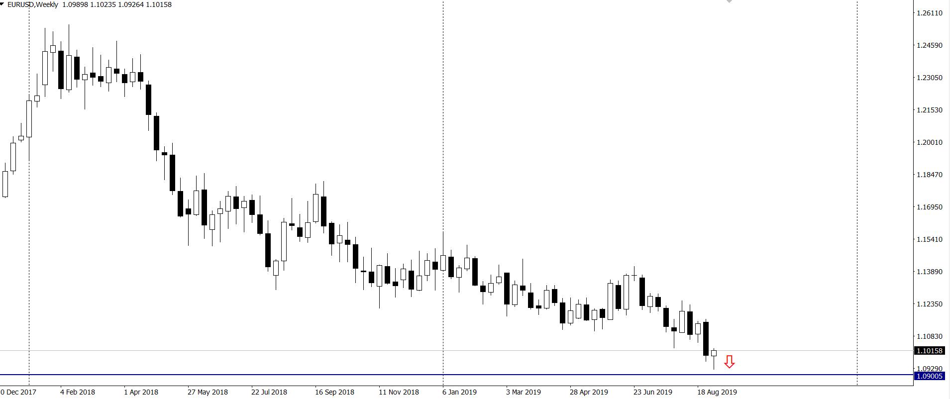 Kurs euro do dolara w środę na interwale tygodniowym 4 9 19