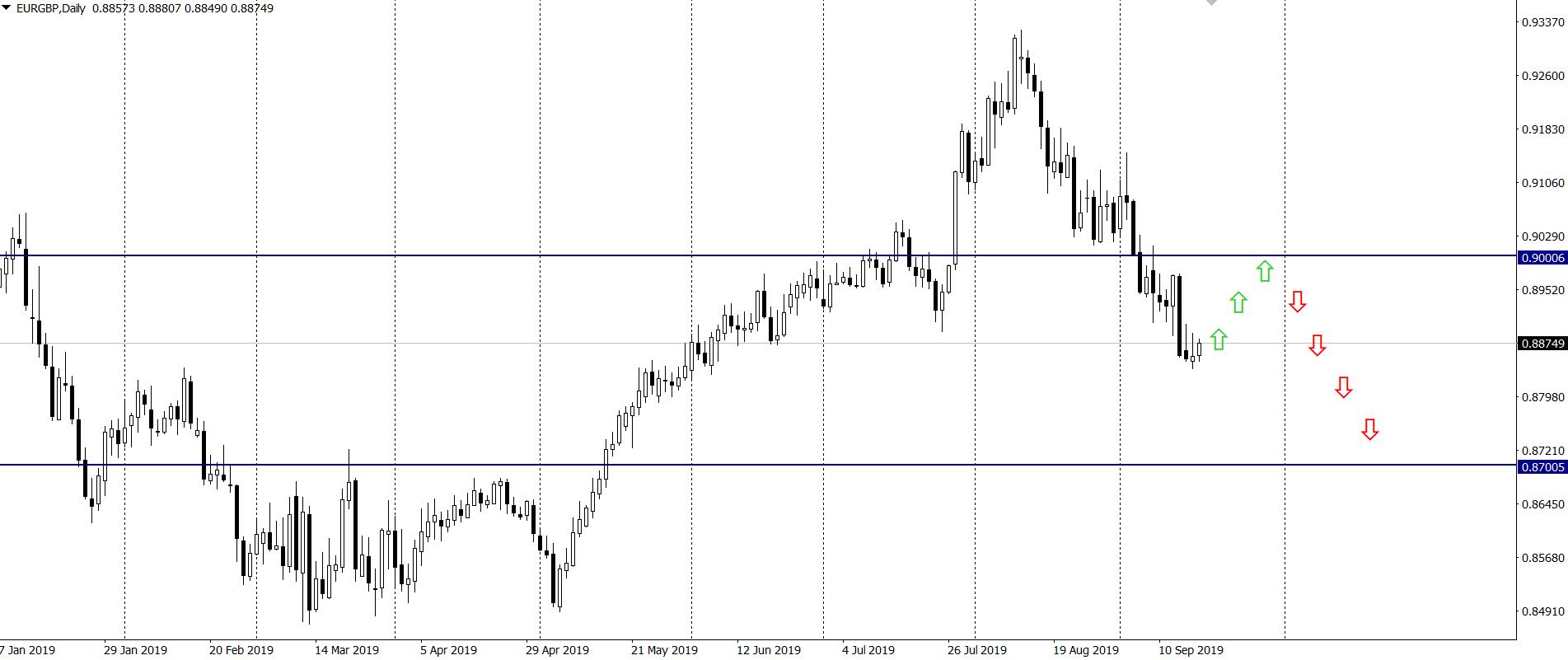 Kurs euro do funta w środę na interwale dziennym z zaznaczoną prognozą Rabobanku 18 9 19