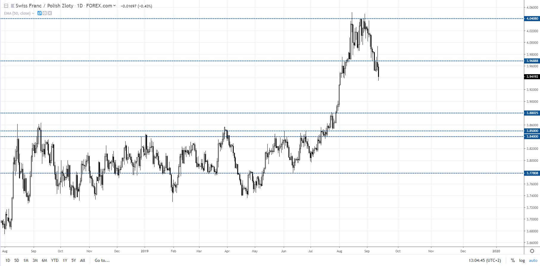 wykres Kurs franka szwajcarskiego do polskiego złotego (CHFPLN), Źródło - TradingView