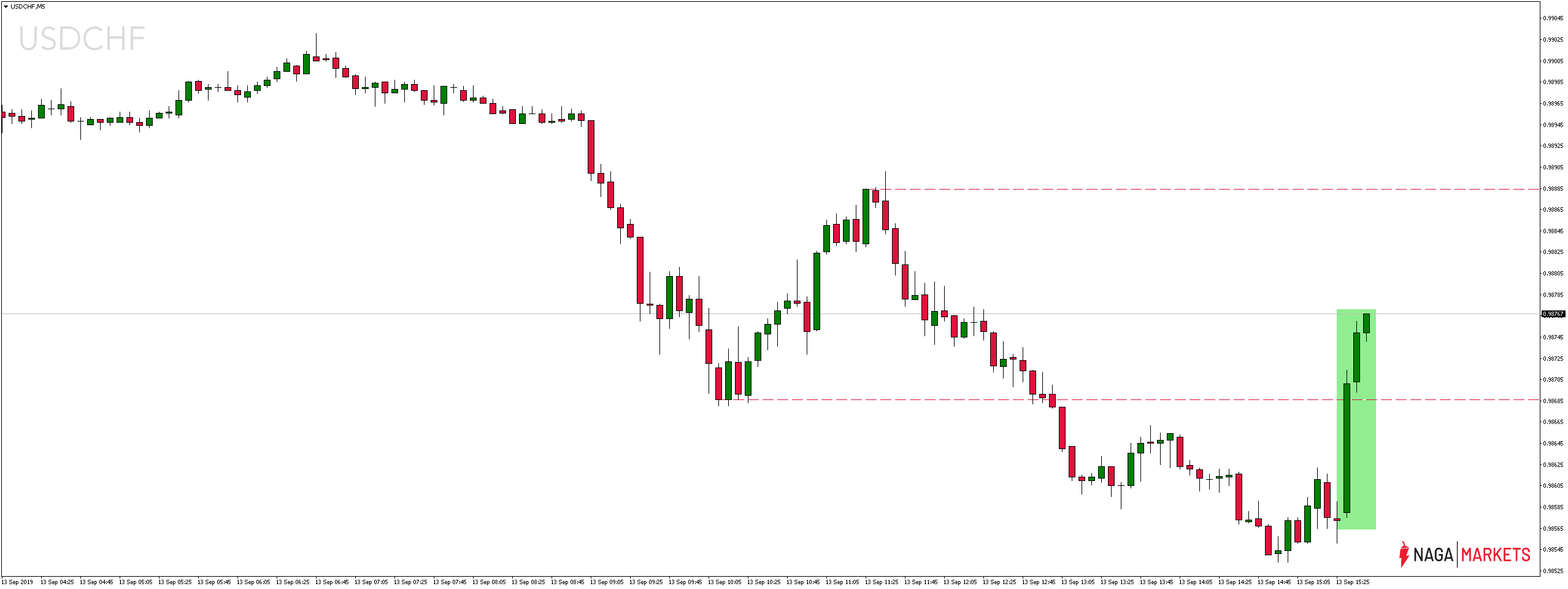 Kurs dolara wobec funta