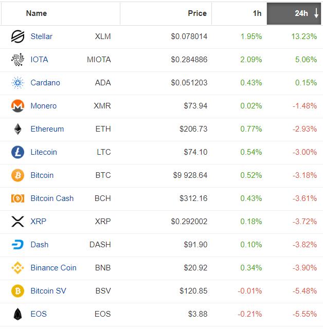 Bitcoin wywołał spadki na rynku altcoinów. Źródło: Coinpaprika.com