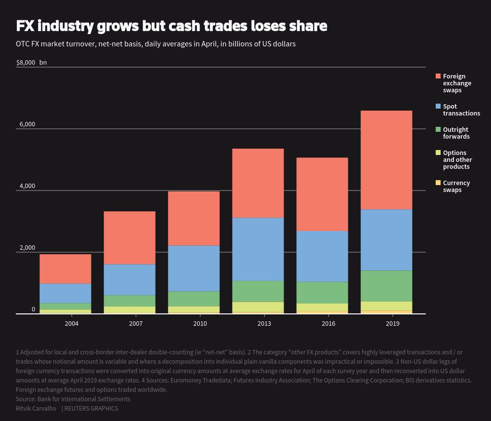 Branża Forex rośnie, jednak transakcje gotówkowe tracą na znaczeniu. Źródło: Reuters