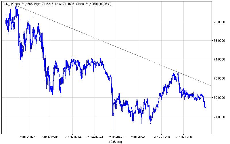 Indeks PLN na wykresie tygodniowym znajduje się najniżej od ponad dwóch lat