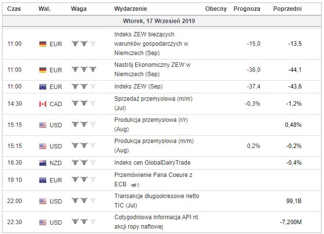kalendarz makroekonomiczny 16 września 2019