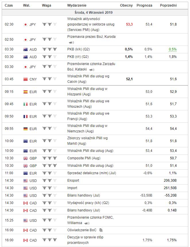 Rzut oka na cały środowy kalendarz makroekonomiczny. Źródło: Investing.com