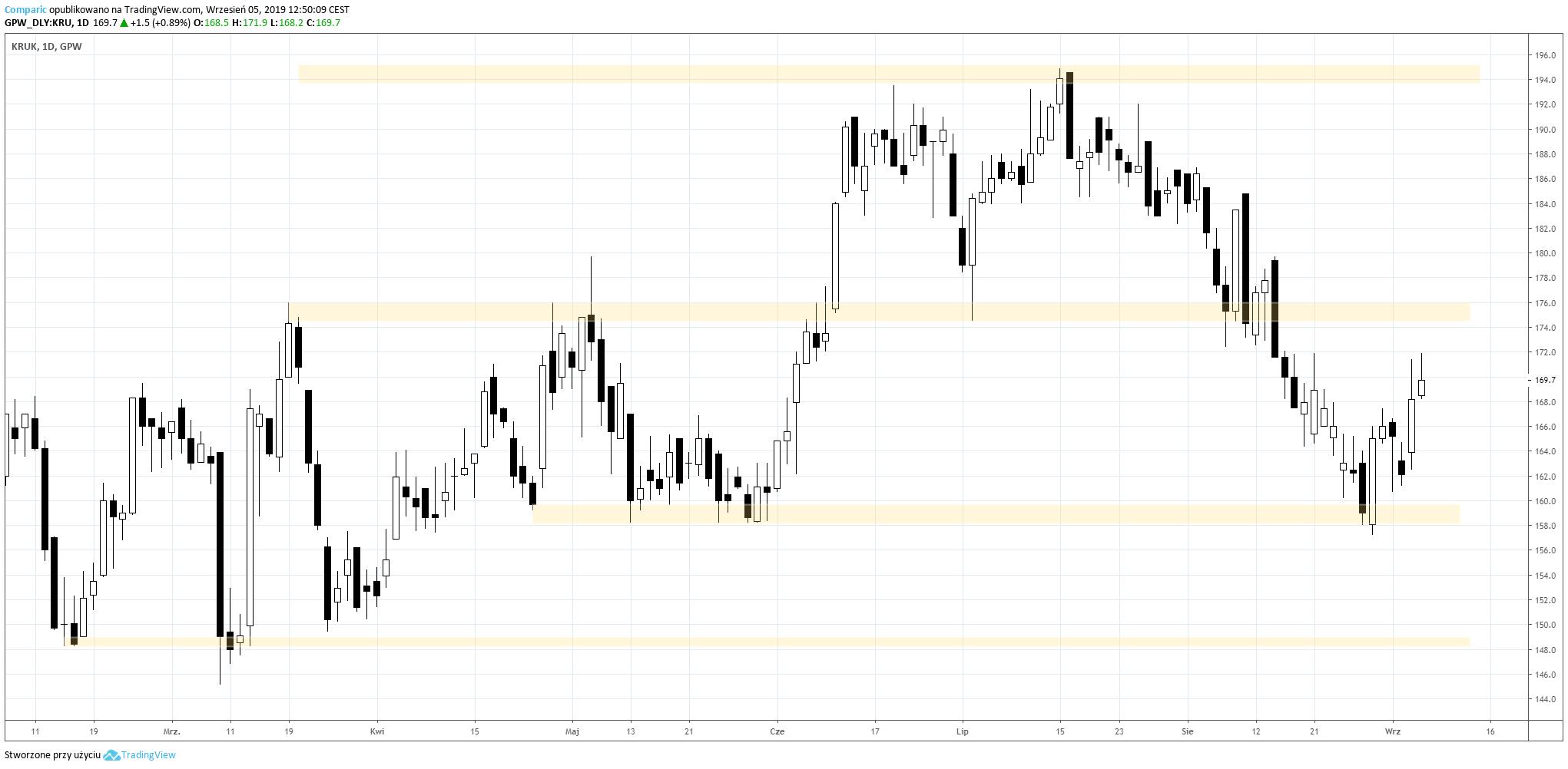 Akcje Kruk na wykresie dziennym. Źródło: TradingView