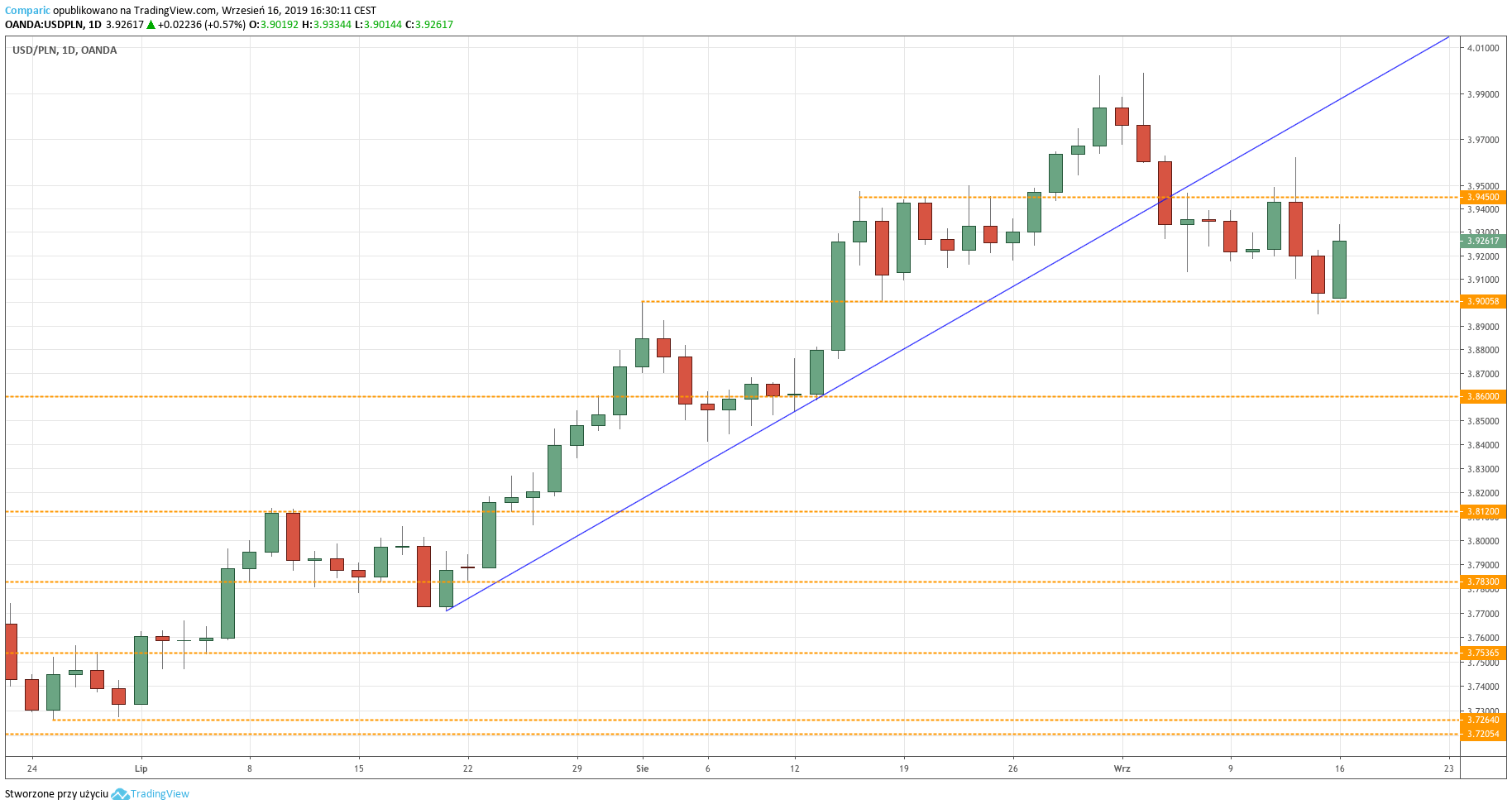 Kurs dolara do złotego (USDPLN) - wykres dzienny - 16 września 2019
