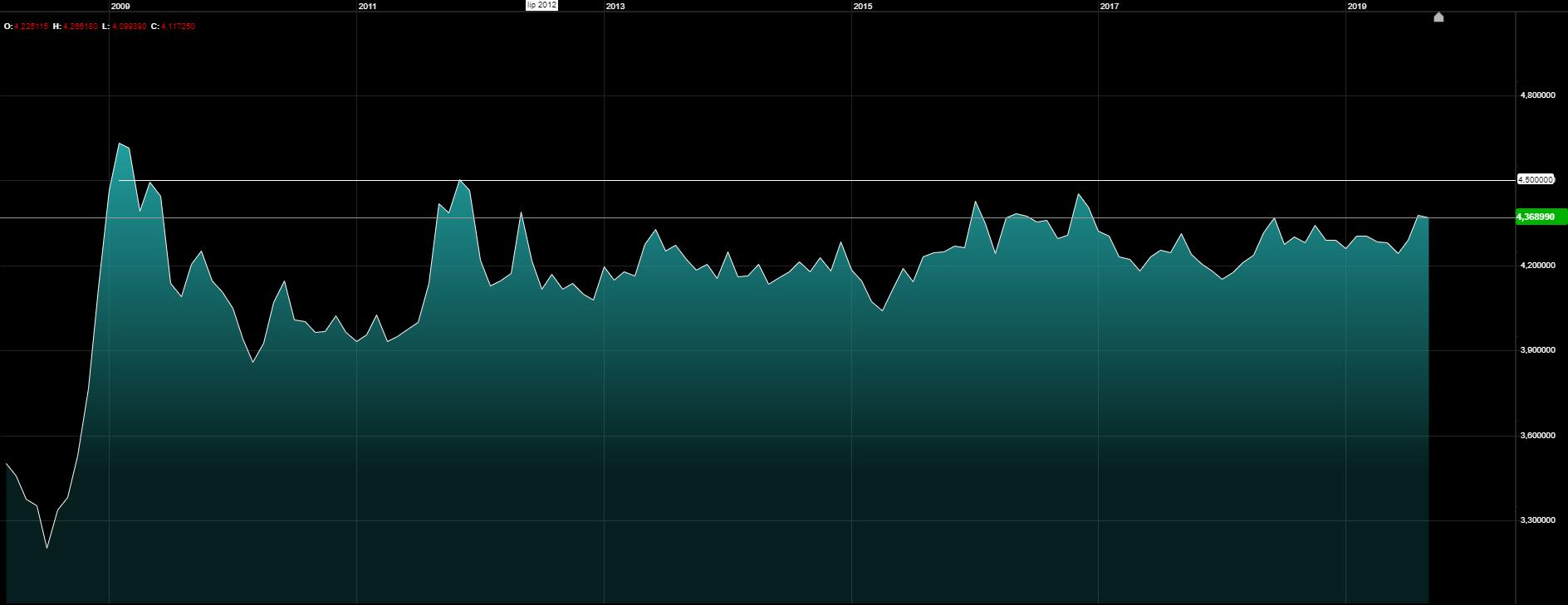Kurs euro nadal bardzo mocny do złotego. EURPLN D1