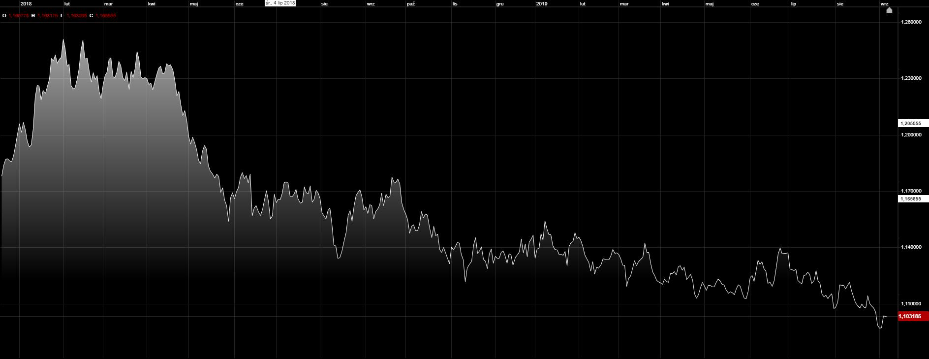 Kurs euro do dolara silnie traci w ostatnim czasie. EURUSD D1