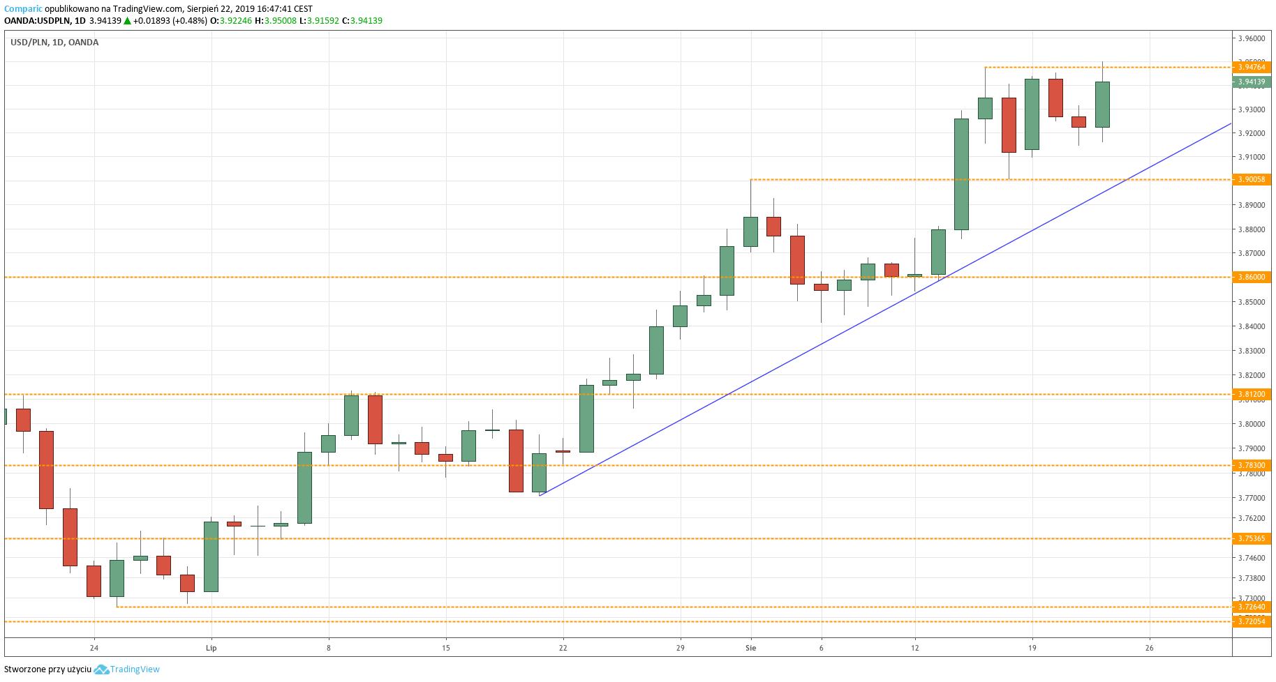 Kurs funta do dolara (GBPUSD) - wykres 4-godzinny - 16 września 2019