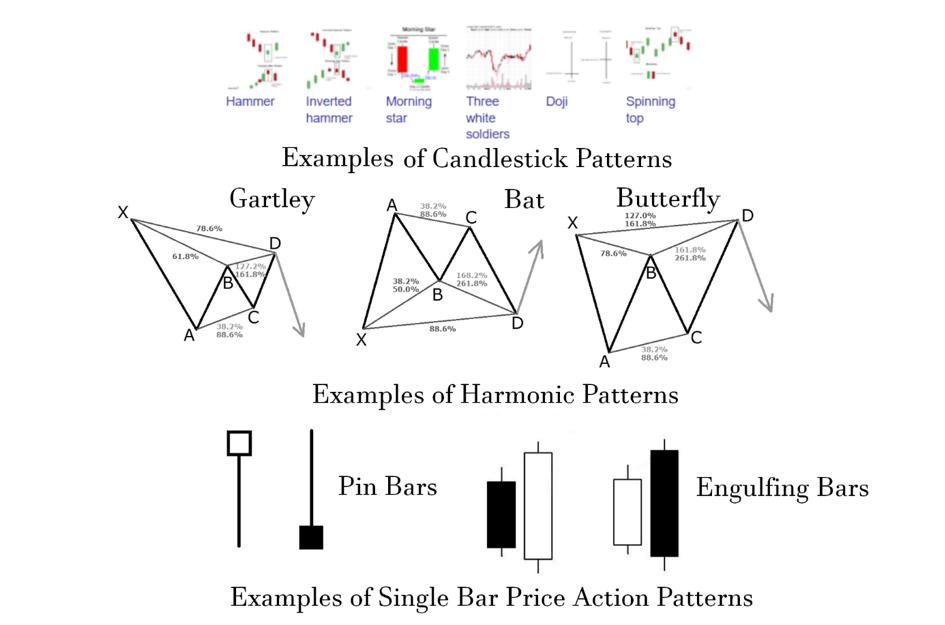 Rys. 6: Różne formacje price action