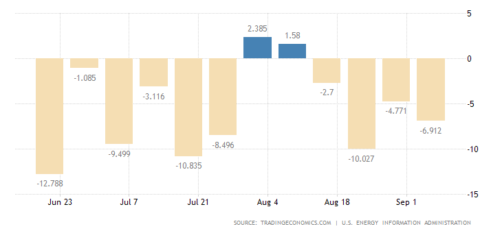 zmiana poziomu zapasów ropy naftowej