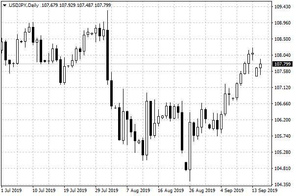 Wykres dzienny USD/JPY