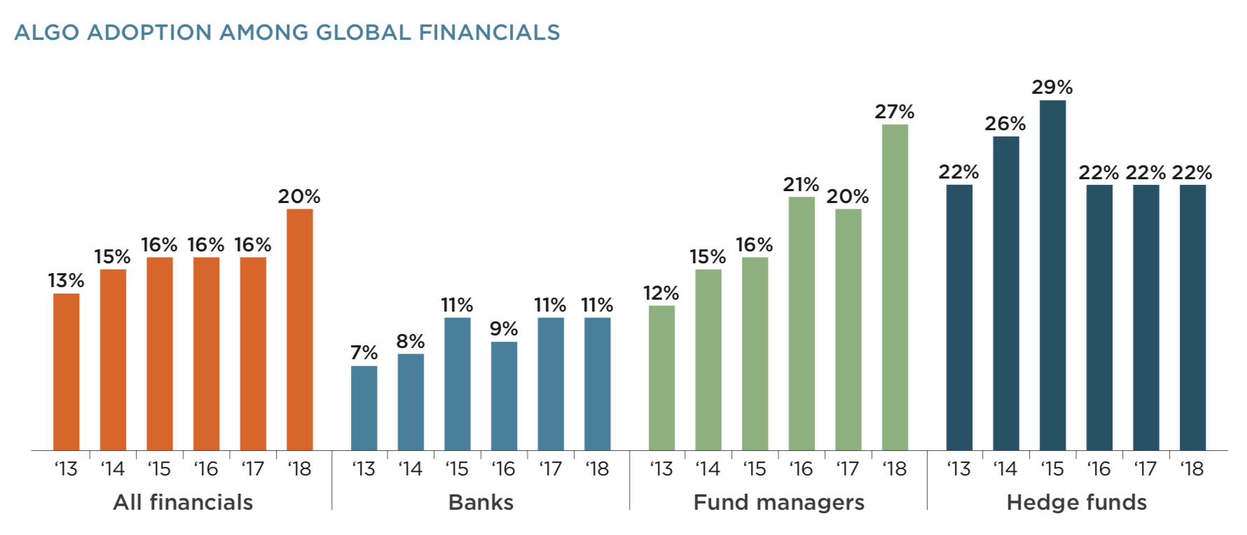 ALGO ADOPTION AMONG GLOBAL FINANCIALS