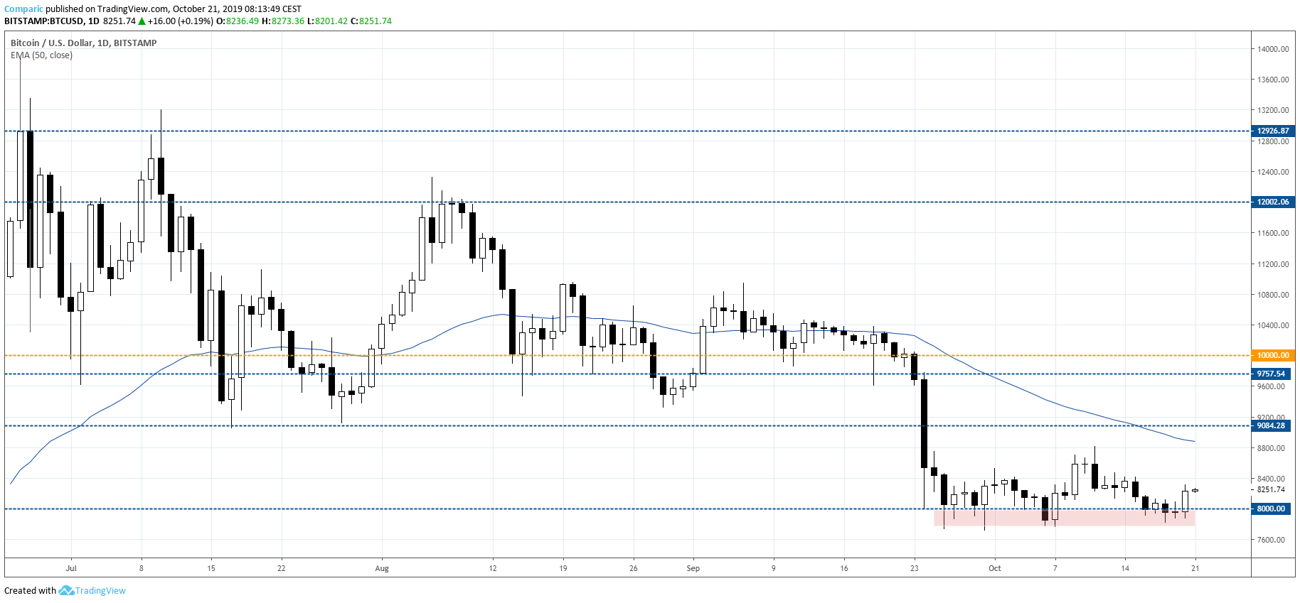 Bitcoin odbija w niedzielę, do silniejszej korekty jednak nadal daleko. Źródło: Tradingview.com