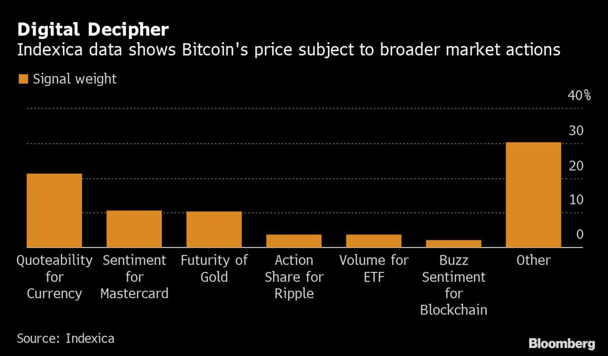 Bitcoin dane