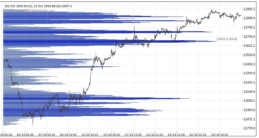wykres DAX profil wolumenowy 31.10.2019