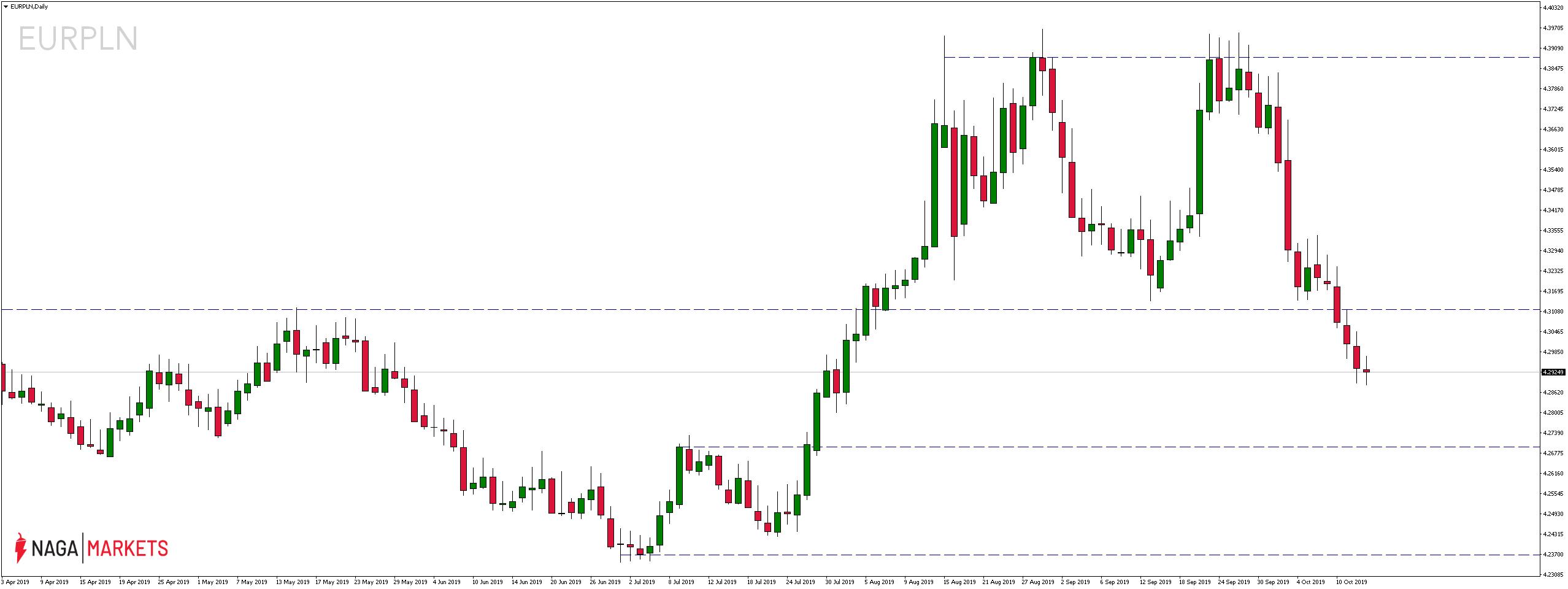 Kurs euro wobec polskiego złotego we wtorek, 15 października 2019 r.
