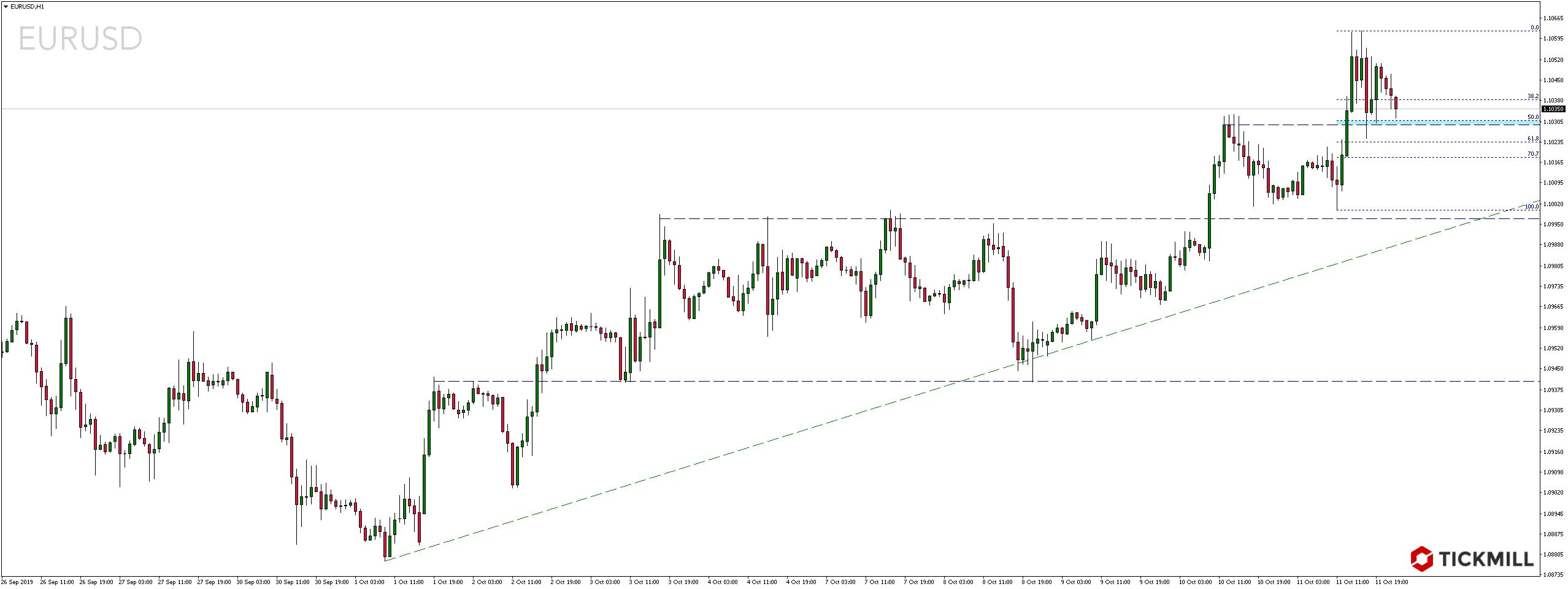 Kurs EURUSD