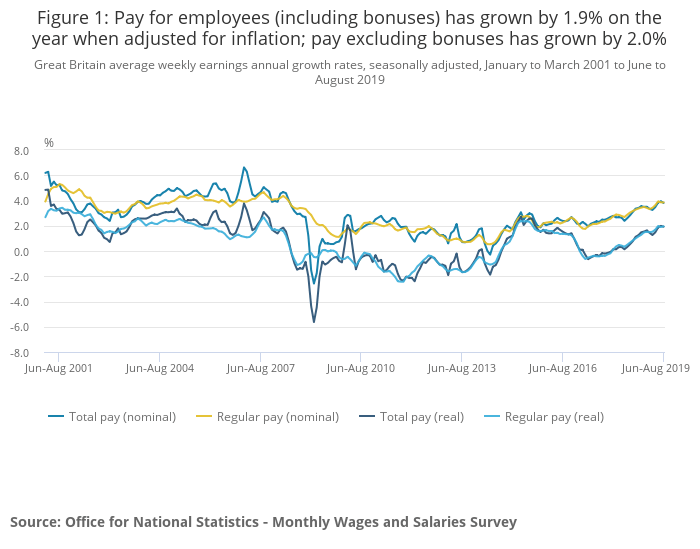 Figure 1_ Pay for employees (including bonuses) has grown by 1.9% on the year when adjusted for inflation; pay excluding bonuses has grown by 2.0%