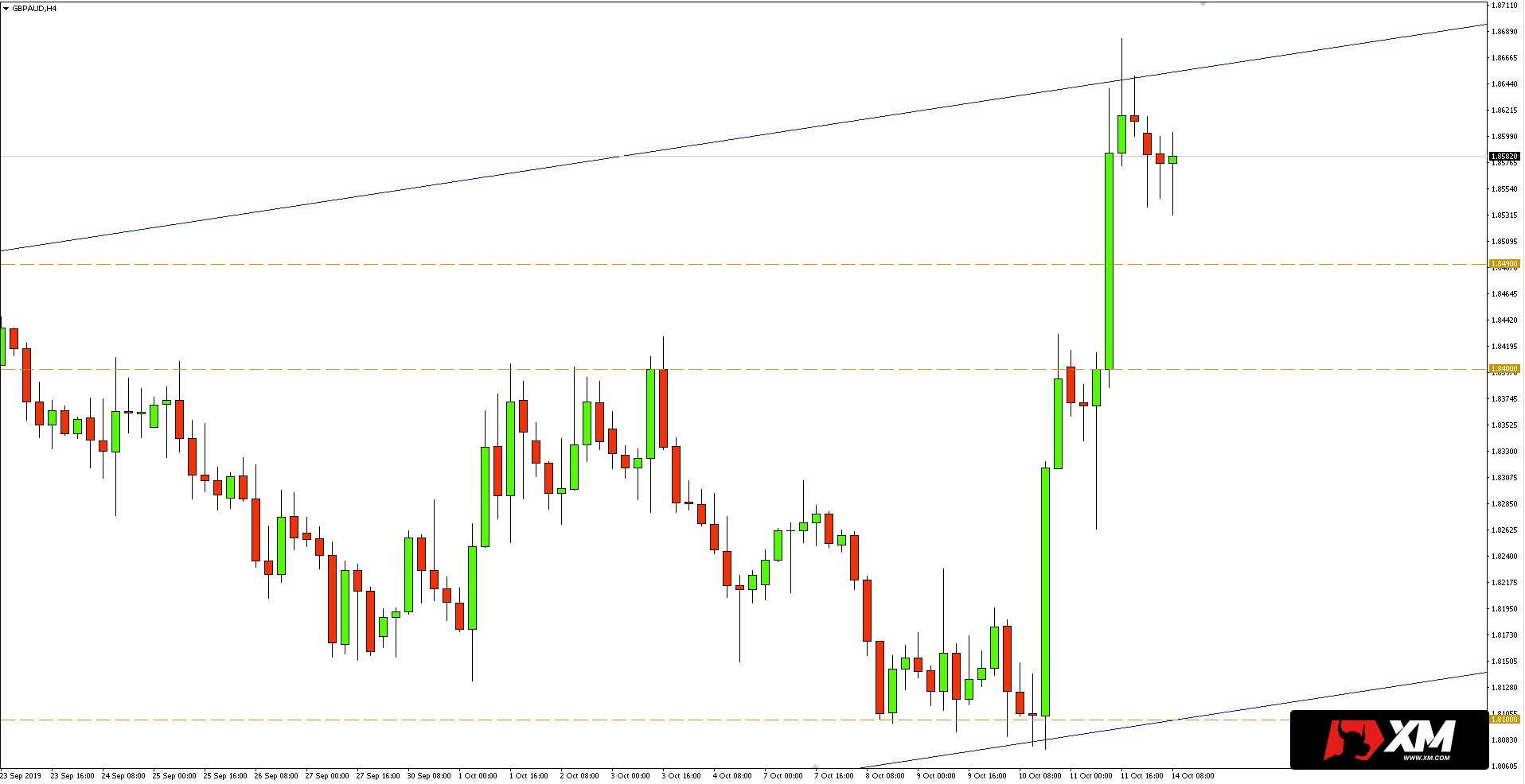 Kurs funta do dolara australijskiego (GBPAUD) - wykres 4-godzinny - 14 października 2019
