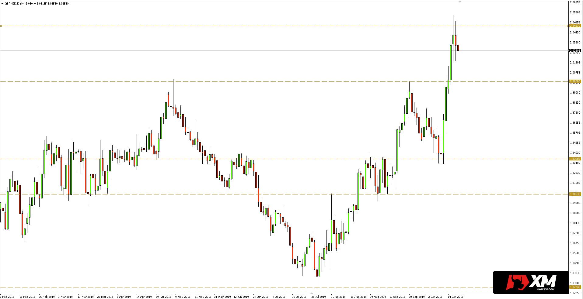 Kurs funta do dolara nowozelandzkiego (GBPNZD) - wykres dzienny