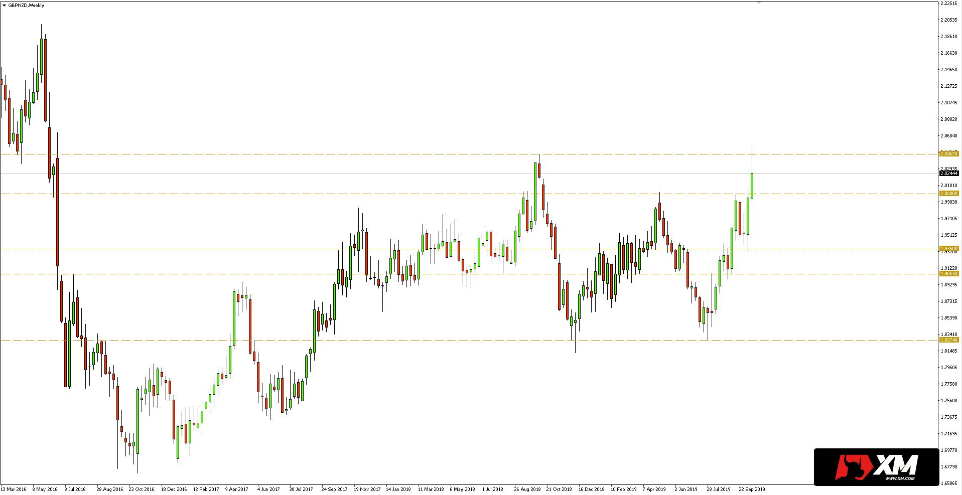 Kurs funta do dolara nowozelandzkiego (GBPNZD) - wykres tygodniowy