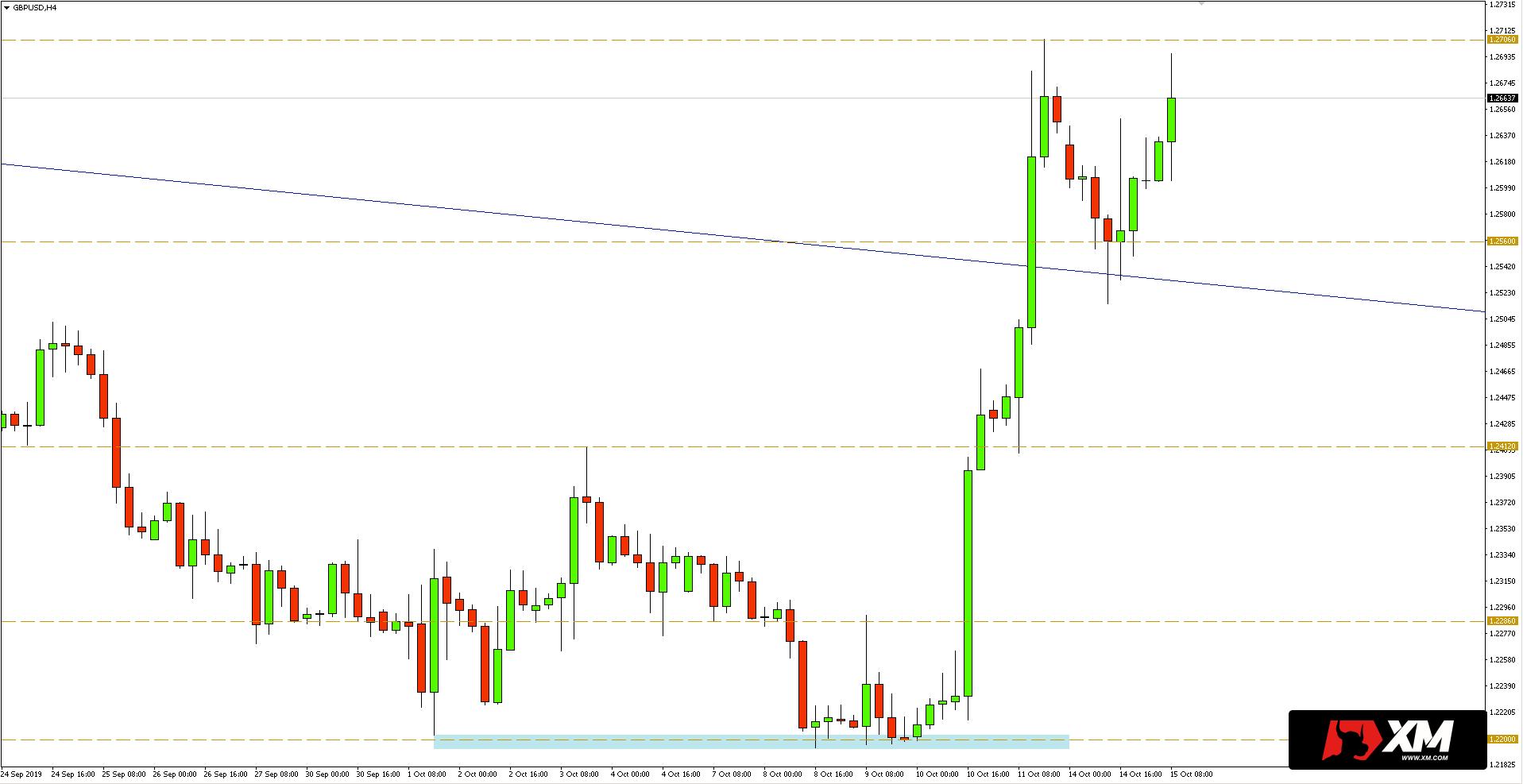 Kurs funta do dolara (GBPUSD) - wykres 4-godzinny - 15 października 2019