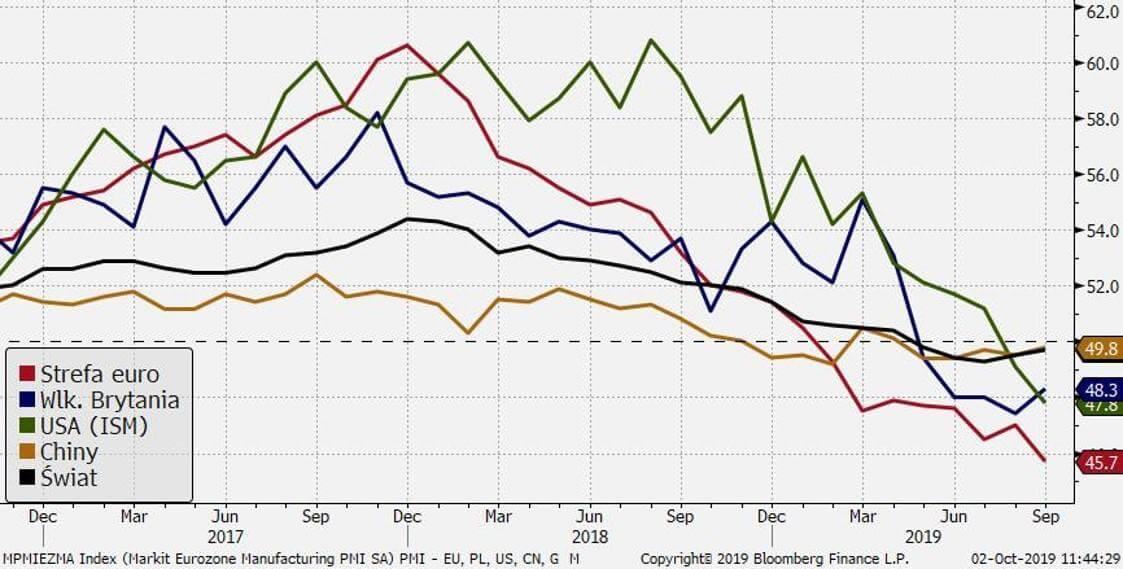 Globalna gospodarka cierpi przez skutki wojen handlowych. Indeksy PMI dla przemysłu wybranych gospodarek.
