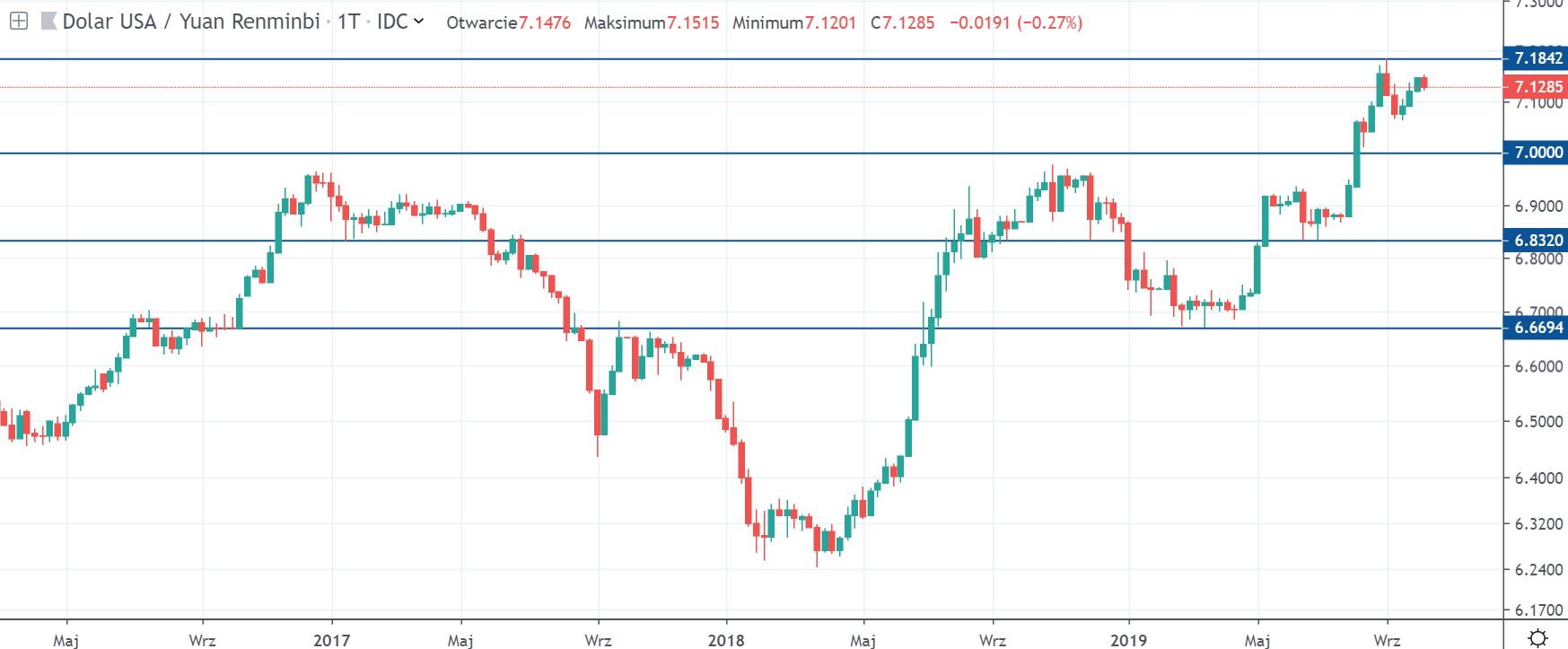 Kurs dolara do juana w środę na interwale tygodniowym źródło tradingview 9 10 19