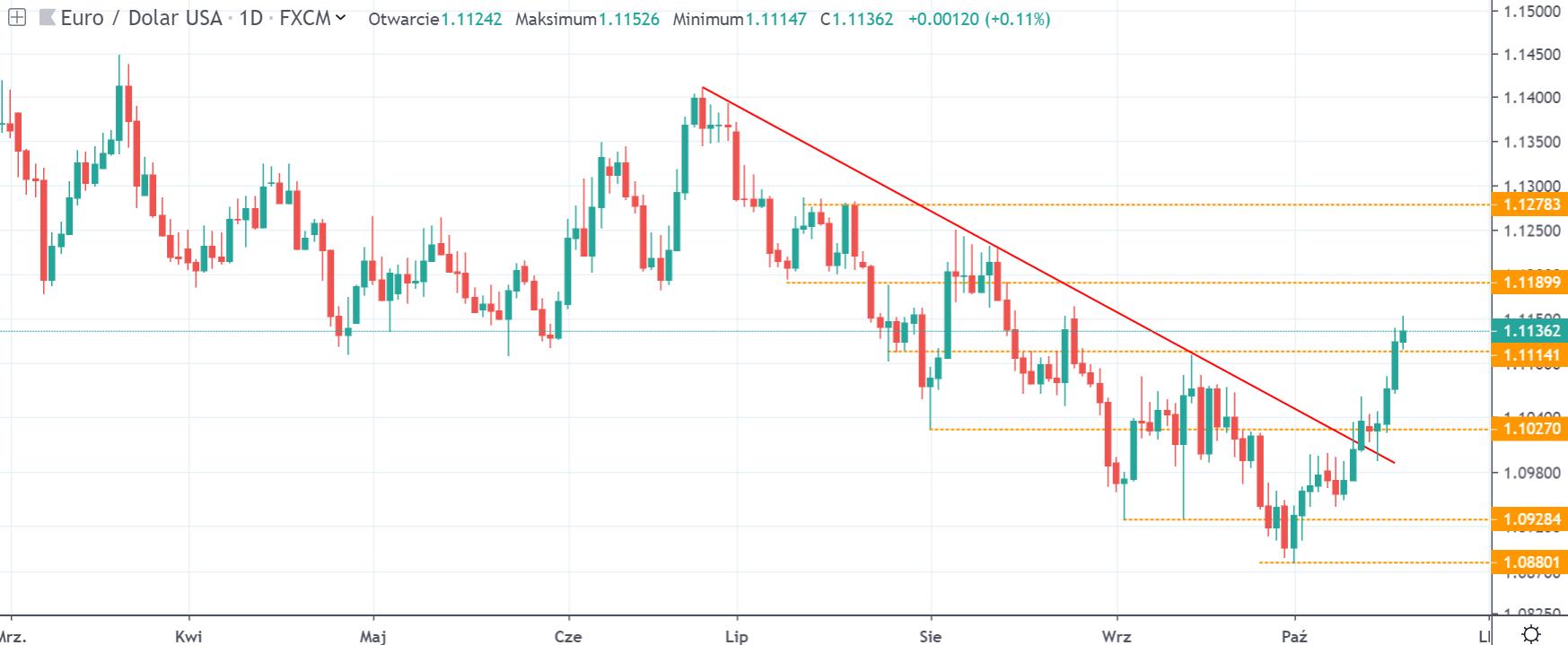 Kurs euro do dolara w piątek na interwale dziennym źródło tradingview.com 18 10 19