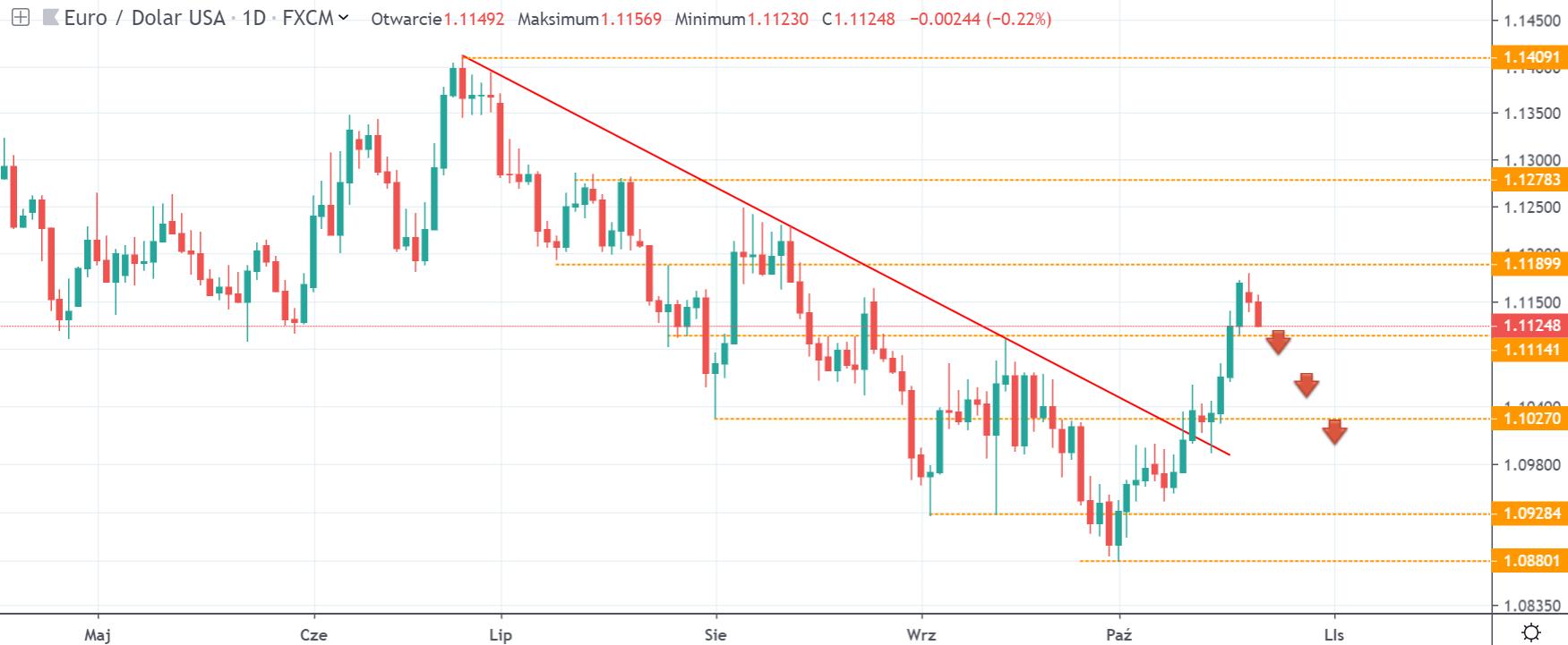 Kurs euro do dolara we wtorek na interwale dziennym źródło tradingview.com 22 10 19