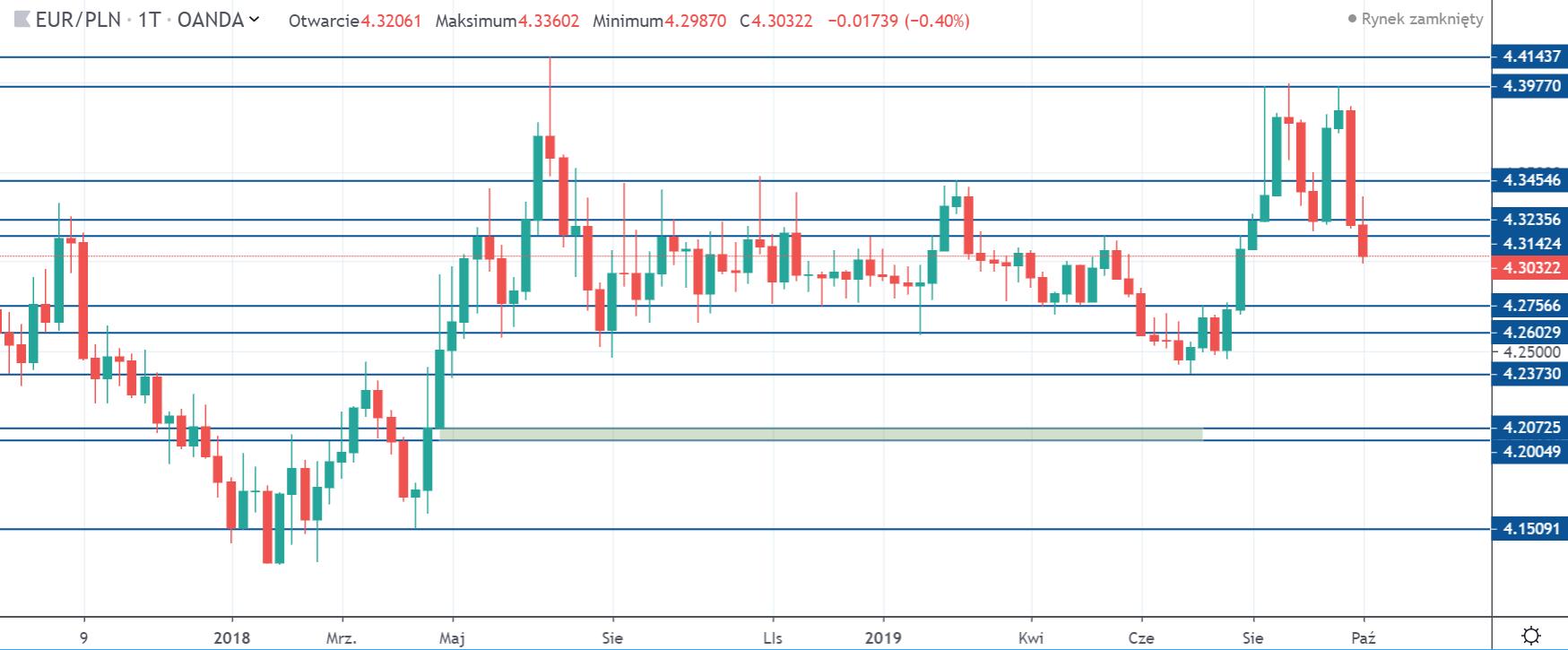 Kurs euro do złotego w weekend na interwale tygodniowym źródło 13 10 19