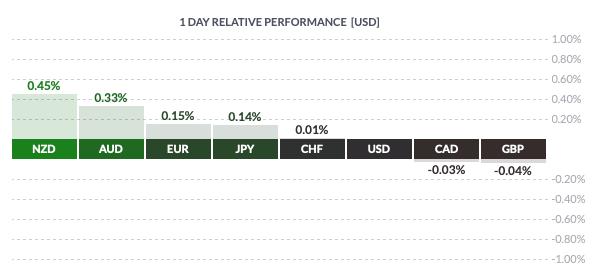 Piątkowa zmienność walut grupy G8 wobec dolara amerykańskiego