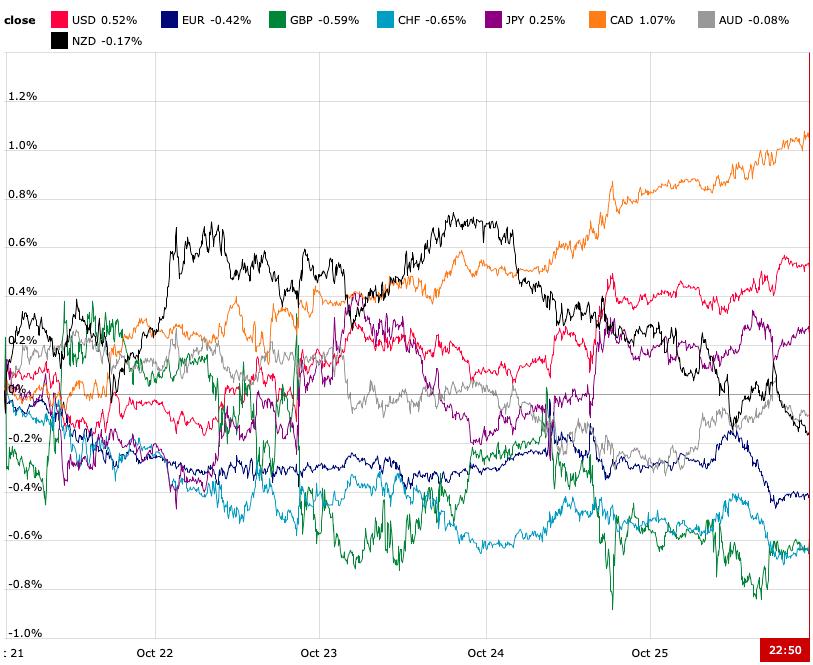 Tygodniowa zmiennośc walut grupy G8
