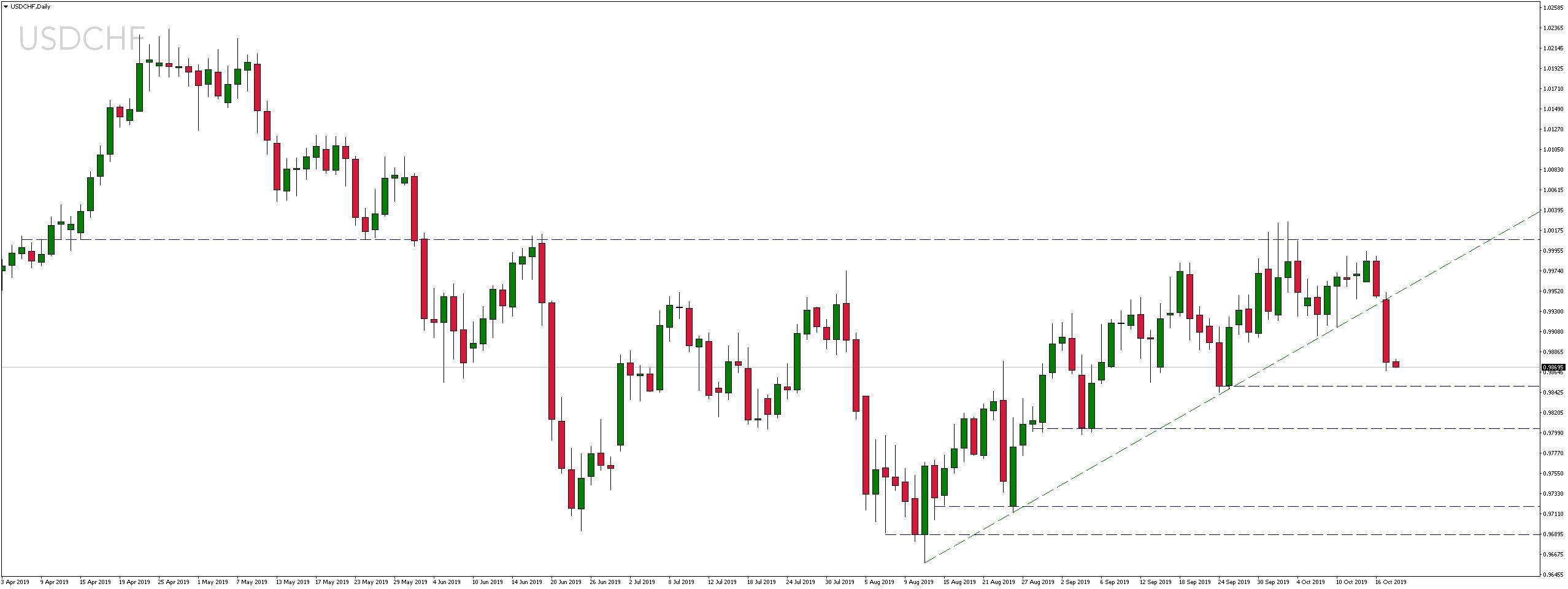 Kurs dolara do franka szwajcarskiego