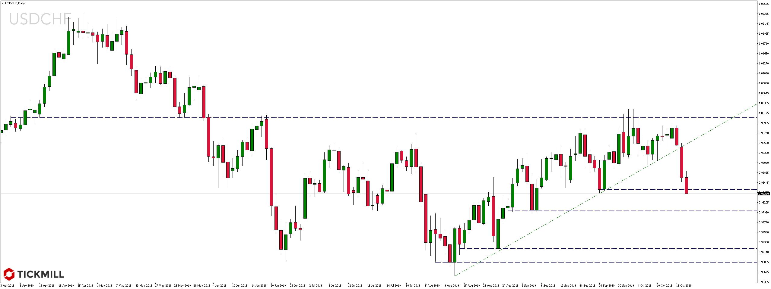 Kurs pary walutowej USDCHF
