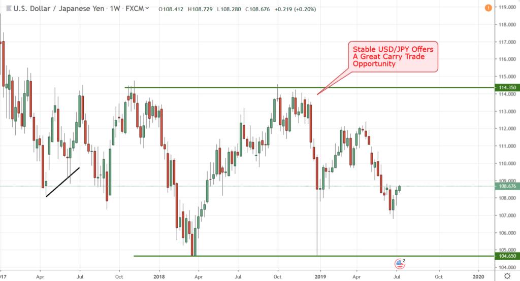 Rys. 2: Stabilna cena USDJPY oferuje doskonałą okazję do carry tradingu