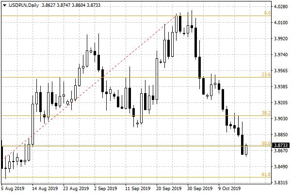 Notowania USD/PLN - dane dzienne